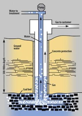 Coal Bed Methane Hgen Capital